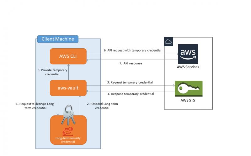 aws-vaultのアーキテクチャイメージ