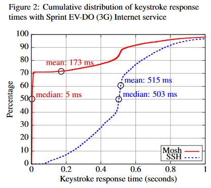 SSH と Mosh のキーストロークに対するレスポンス時間の比較結果