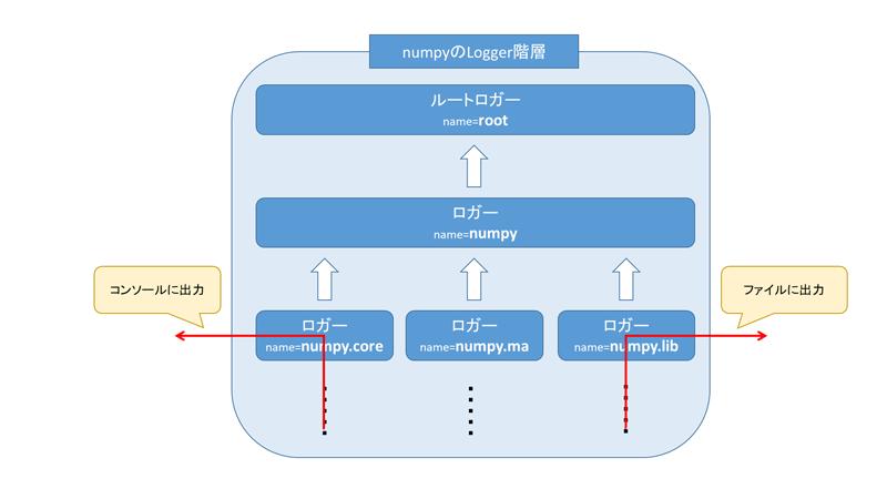 Pythonのloggingモジュールの概要